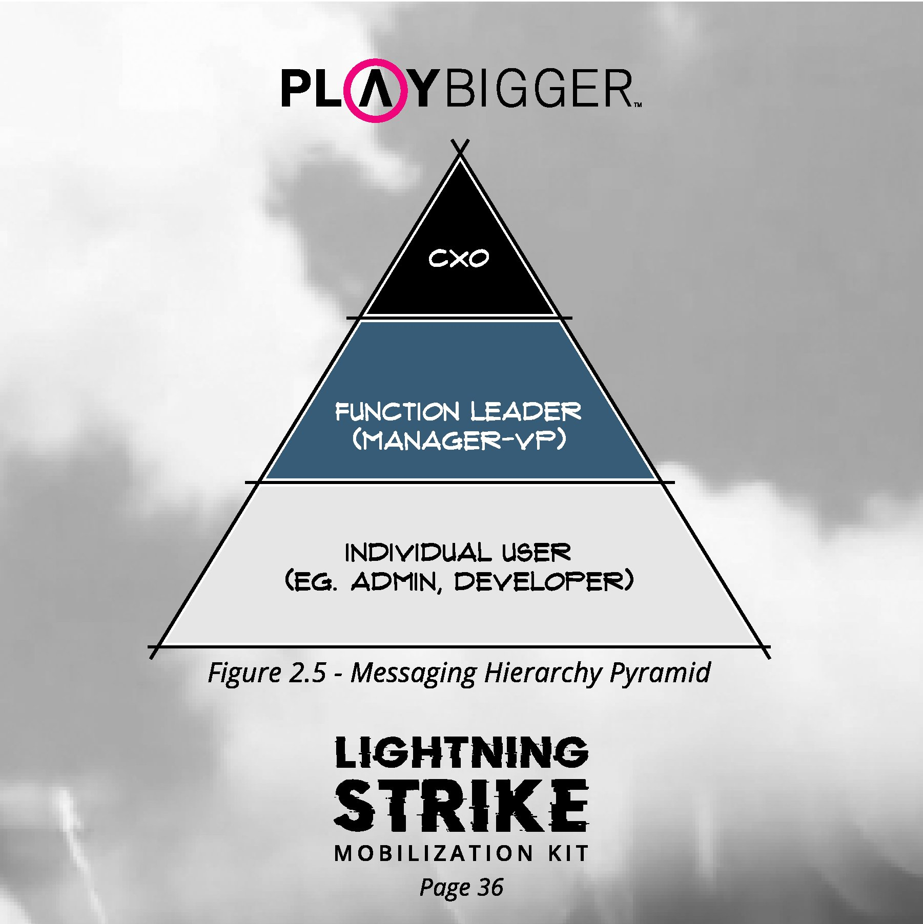 Messageing Hierarchy Pyramid