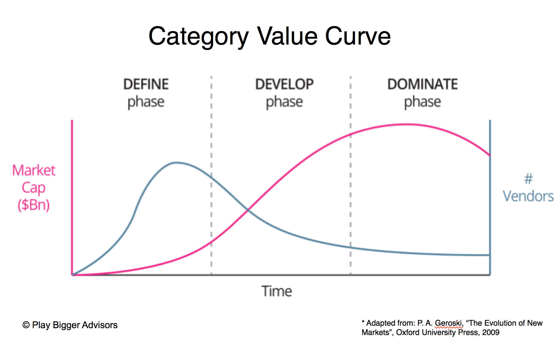 category value curve