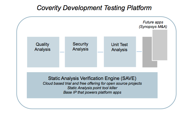 Coverity Development Testing Platforms