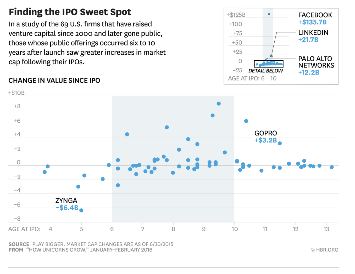 IPO Sweet Spot