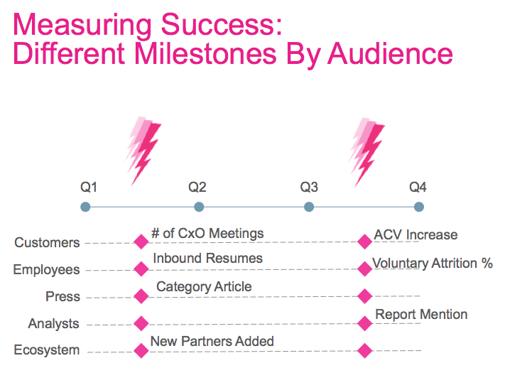Different milestones by audience
