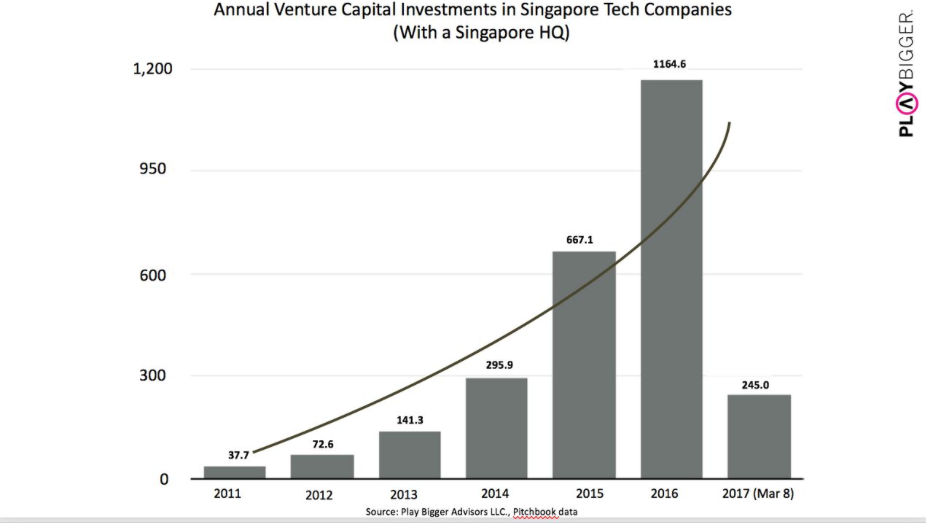Investments in Singaporean tech companies