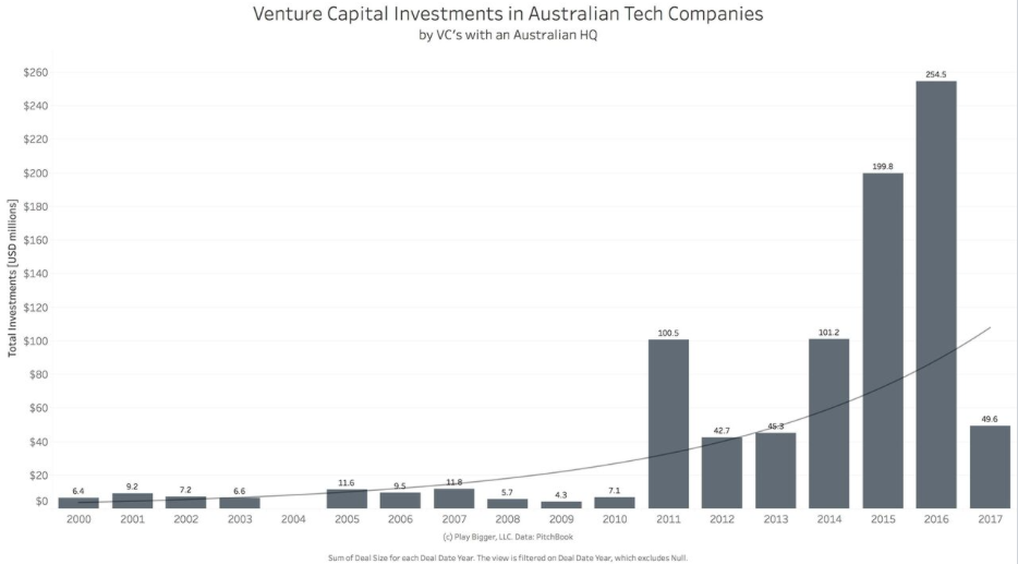 Investments in Australian companies by Australian VC's
